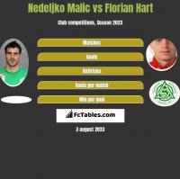 Nedeljko Malic vs Florian Hart h2h player stats