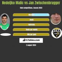 Nedeljko Malic vs Jan Zwischenbrugger h2h player stats