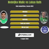 Nedeljko Malic vs Lukas Rath h2h player stats
