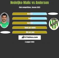 Nedeljko Malic vs Anderson h2h player stats
