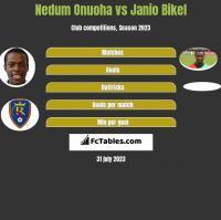 Nedum Onuoha vs Janio Bikel h2h player stats