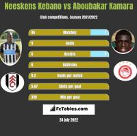 Neeskens Kebano vs Aboubakar Kamara h2h player stats