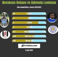 Neeskens Kebano vs Ademola Lookman h2h player stats