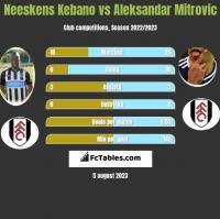 Neeskens Kebano vs Aleksandar Mitrović h2h player stats