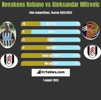 Neeskens Kebano vs Aleksandar Mitrovic h2h player stats