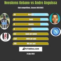 Neeskens Kebano vs Andre Anguissa h2h player stats