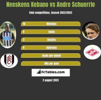 Neeskens Kebano vs Andre Schuerrle h2h player stats