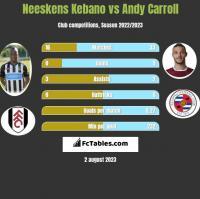 Neeskens Kebano vs Andy Carroll h2h player stats