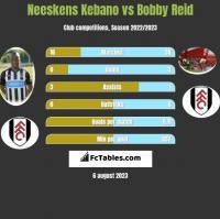 Neeskens Kebano vs Bobby Reid h2h player stats