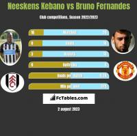 Neeskens Kebano vs Bruno Fernandes h2h player stats