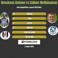 Neeskens Kebano vs Callum McManaman h2h player stats