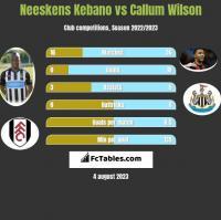 Neeskens Kebano vs Callum Wilson h2h player stats