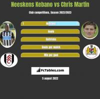 Neeskens Kebano vs Chris Martin h2h player stats