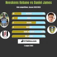 Neeskens Kebano vs Daniel James h2h player stats