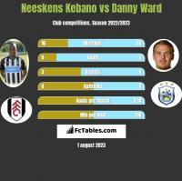 Neeskens Kebano vs Danny Ward h2h player stats