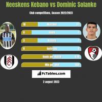 Neeskens Kebano vs Dominic Solanke h2h player stats
