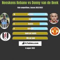 Neeskens Kebano vs Donny van de Beek h2h player stats