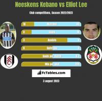 Neeskens Kebano vs Elliot Lee h2h player stats