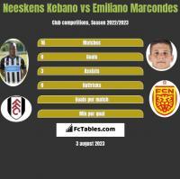 Neeskens Kebano vs Emiliano Marcondes h2h player stats