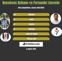 Neeskens Kebano vs Fernando Llorente h2h player stats