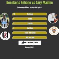 Neeskens Kebano vs Gary Madine h2h player stats