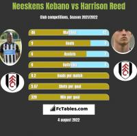 Neeskens Kebano vs Harrison Reed h2h player stats