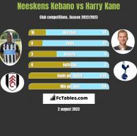 Neeskens Kebano vs Harry Kane h2h player stats
