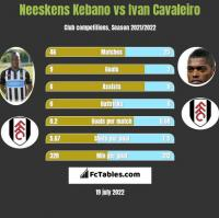 Neeskens Kebano vs Ivan Cavaleiro h2h player stats