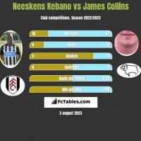 Neeskens Kebano vs James Collins h2h player stats