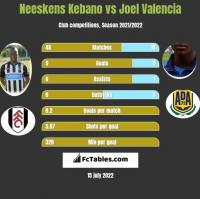Neeskens Kebano vs Joel Valencia h2h player stats