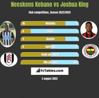 Neeskens Kebano vs Joshua King h2h player stats