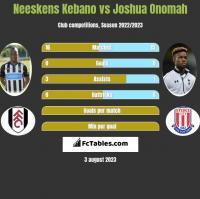 Neeskens Kebano vs Joshua Onomah h2h player stats