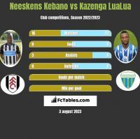 Neeskens Kebano vs Kazenga LuaLua h2h player stats