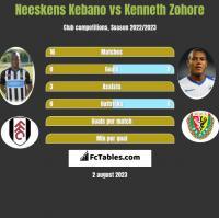 Neeskens Kebano vs Kenneth Zohore h2h player stats