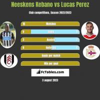 Neeskens Kebano vs Lucas Perez h2h player stats