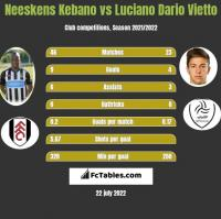 Neeskens Kebano vs Luciano Dario Vietto h2h player stats