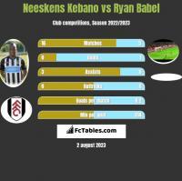 Neeskens Kebano vs Ryan Babel h2h player stats