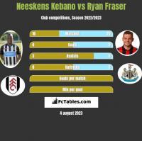 Neeskens Kebano vs Ryan Fraser h2h player stats