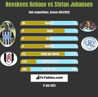 Neeskens Kebano vs Stefan Johansen h2h player stats