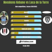 Neeskens Kebano vs Luca de la Torre h2h player stats