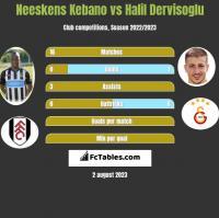 Neeskens Kebano vs Halil Dervisoglu h2h player stats