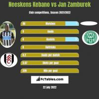 Neeskens Kebano vs Jan Zamburek h2h player stats