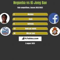 Negueba vs Ki-Jong Bae h2h player stats