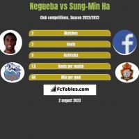 Negueba vs Sung-Min Ha h2h player stats