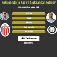 Nehuen Mario Paz vs Aleksandar Kolarov h2h player stats