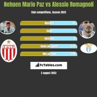 Nehuen Mario Paz vs Alessio Romagnoli h2h player stats