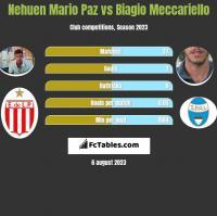 Nehuen Mario Paz vs Biagio Meccariello h2h player stats