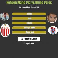 Nehuen Mario Paz vs Bruno Peres h2h player stats