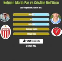Nehuen Mario Paz vs Cristian Dell'Orco h2h player stats