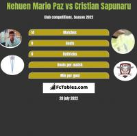 Nehuen Mario Paz vs Cristian Sapunaru h2h player stats